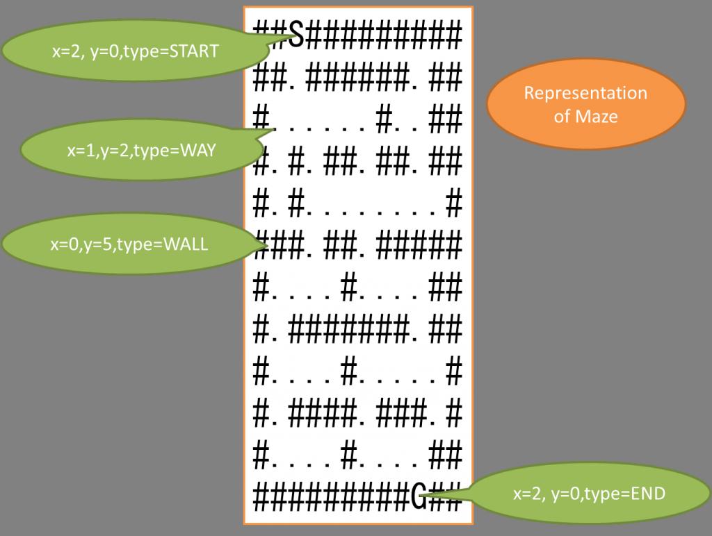 maze-encode
