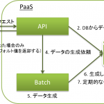 [Play][Scala]PlayFrameworkでリクエスト駆動のバッチを作る