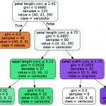 [機械学習]各種Pythonライブラリ入りの実験用Dockerイメージを作った